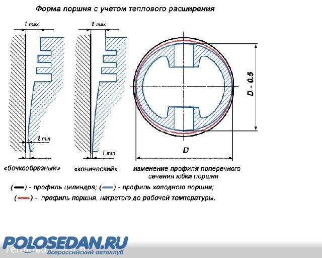 Фото №29 - допустимый зазор между поршнем и цилиндром ВАЗ 2110