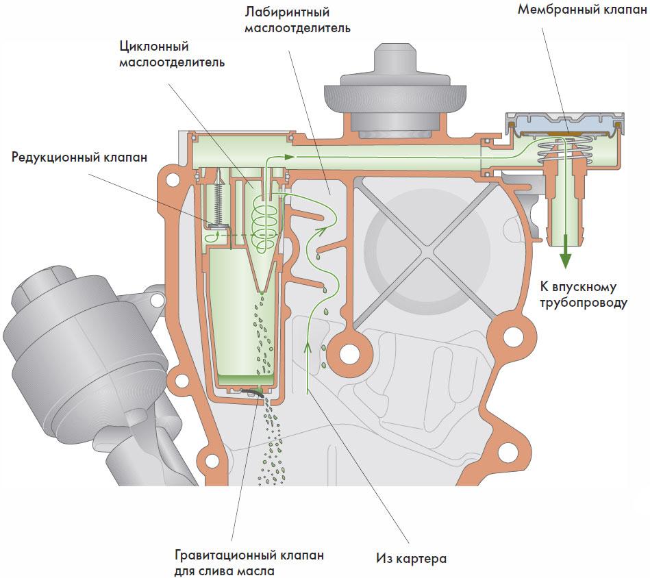 Двигатель Питание Выпуск Polo седан