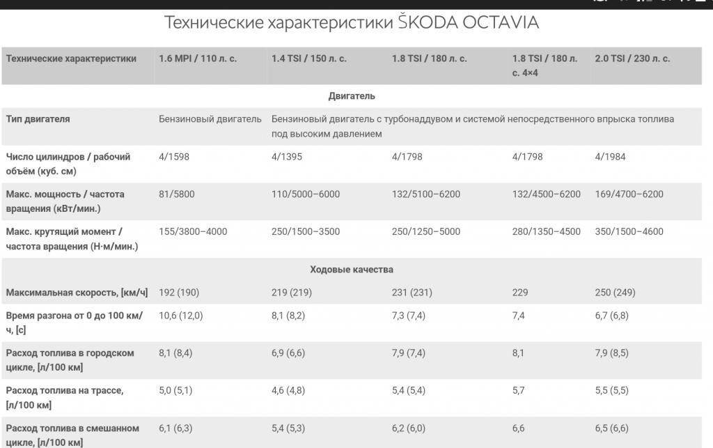 Новый седан Lada Vesta- конкурент - Стр 147