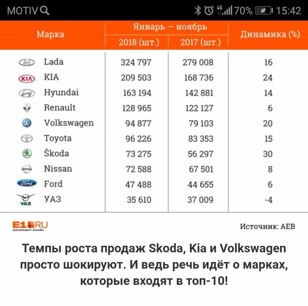 Новый седан Lada Vesta- конкурент - Стр 581